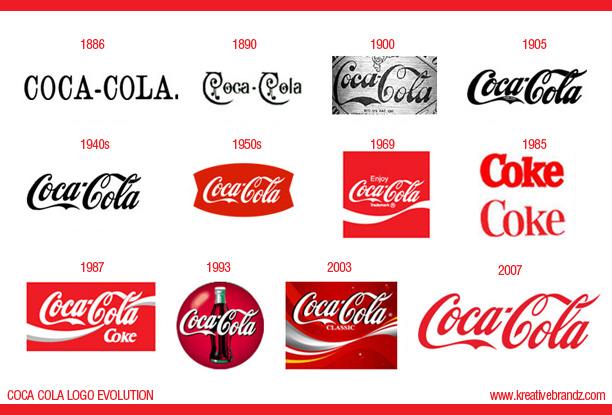 evolution of coca cola L'évolution de la bouteille contour de coca-cola de 1915 à 2015 1899 coca- cola est pour la première fois mis en bouteille sous contrat à chattanooga, dans .