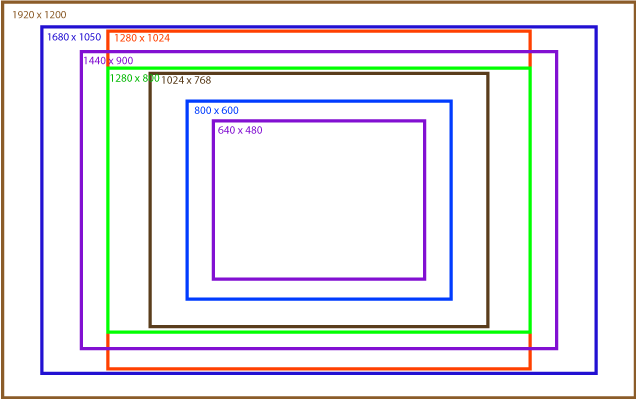 display resolution for website