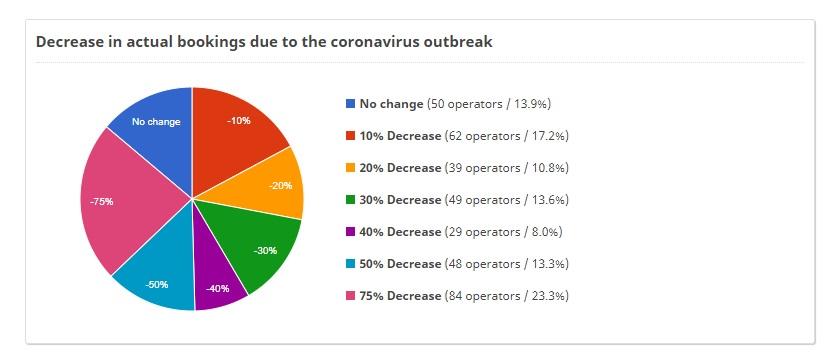 WildWeb, Coronavirus in Africa, Safari, Safari Bookings, Coronavirus Affecting Safari Industry